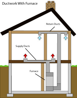 diagram of how air ductwork operates within a Milton home